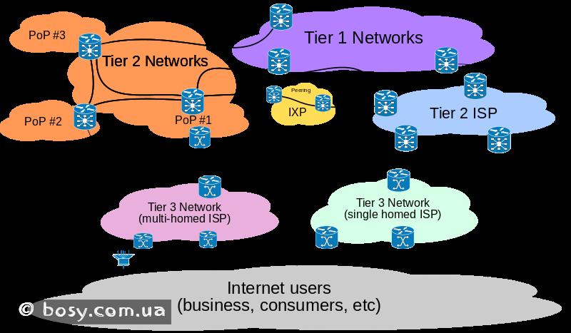 Internet_structure